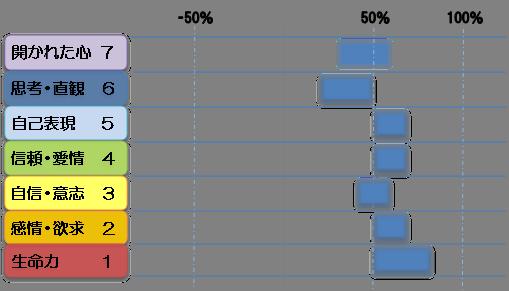 ジャンのチャクラ診断図2