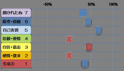 ミカサチャクラ診断図1